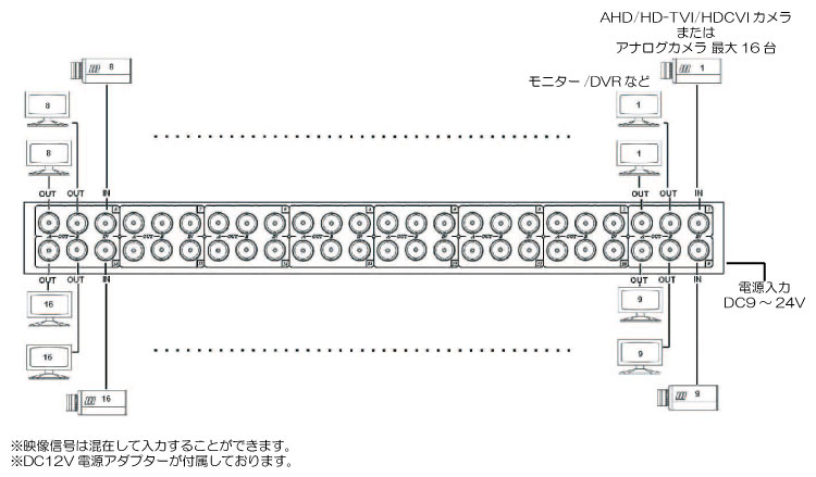 CD1632HD AHD/HD-TVI/HDCVI/コンポジット対応 16入力各2出力映像分配器