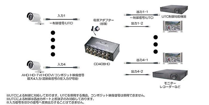 CD408HD AHD/HD-TVI/HDCVI/コンポジット4入力各2出力映像分配器